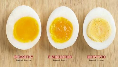 Яйца каждый день - польза и вред